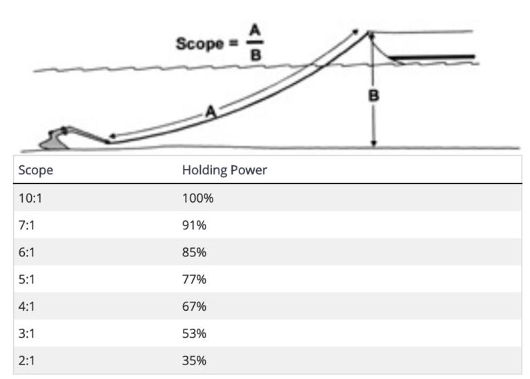 Scope ratio