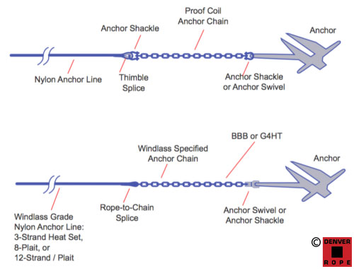 Anchor rode system