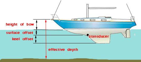 Effective depth